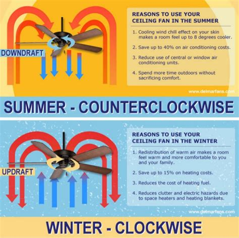what direction should a ceiling fan turn in the winter ceiling fan direction for summer and winter