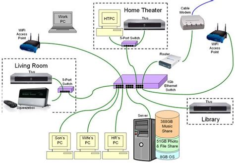 Home Network Wiring Diagram Pinterest