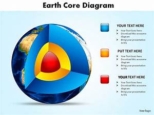 Earth Core Diagram Showing Layers Of Earth Slides Diagrams