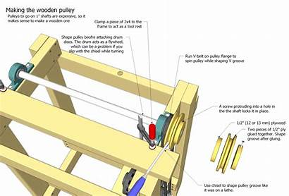 Sander Plans Thickness Pulley Wooden Wood Making