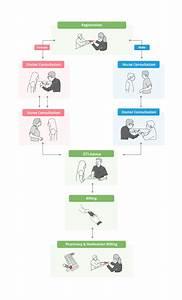 Dsc Clinic Patient Flow  First Visit