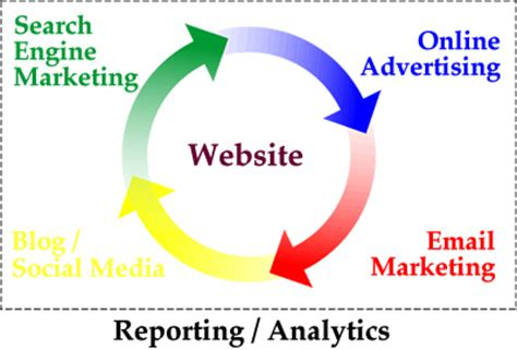 Web Marketing by April 2013 Vabsearchtechnologies Page 2