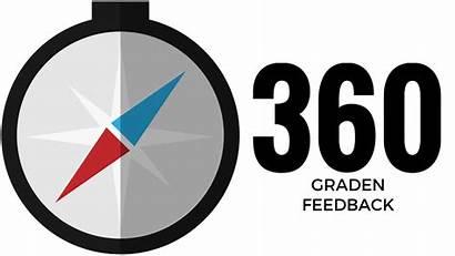 Feedback 360 Graden Formulier Vragenlijst Persoonlijke Ontwikkeling