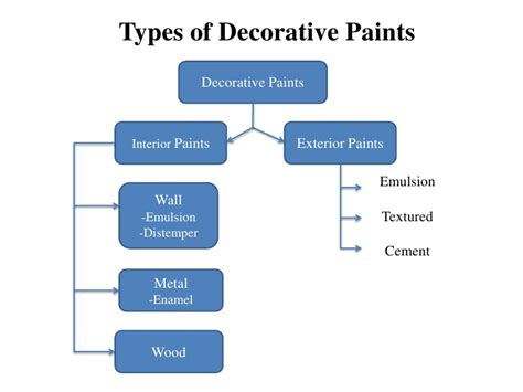 interior paint types india psoriasisguru com