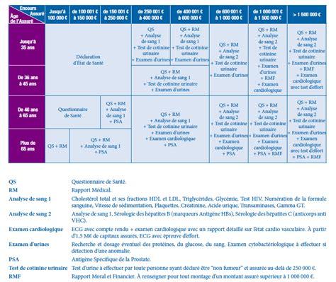 montant assurance pret immobilier assurance de pr 234 t immobilier suravenir