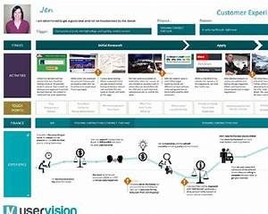 Example Of A Customer Journey Map  Source  Uservision Co