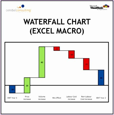 waterfall excel template 12 excel waterfall chart template exceltemplates exceltemplates
