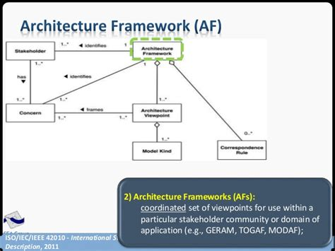 Software Architecture Views And Viewpoints