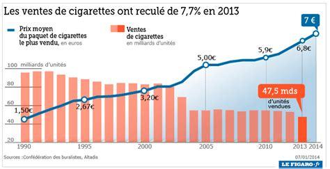 prix cigarette electronique bureau de tabac la cigarette électronique fait reculer le tabagisme en