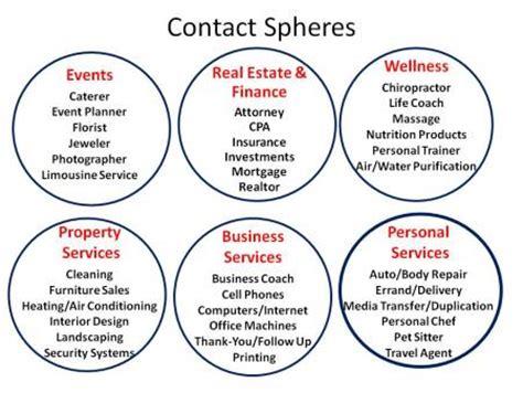 contact spheres adventures in networking