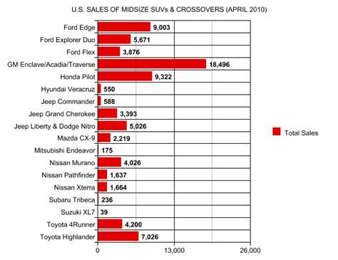 sales  midsize suvs april  gcbc