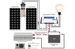 Portable RV Solar Panel Kits