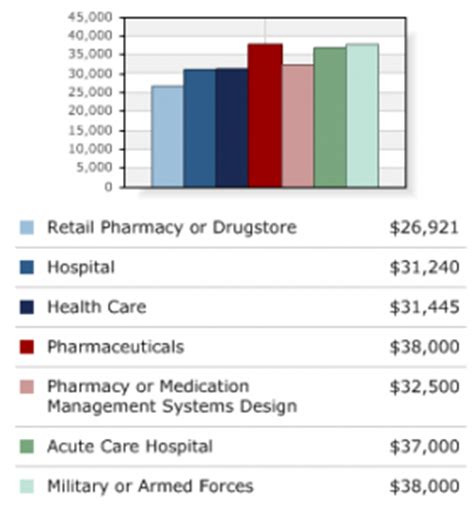 Types Of Pharmacy by Pharmacy Technician Salary How Much Do Pharmacy