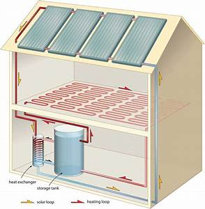 Heat Your Home With Solar Hot Water - Renewable Energy