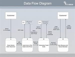 Payment Data Flow Diagram Example