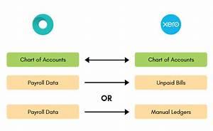 Xero Integration - Payroller