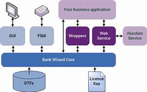 Bank Wizard Software Architecture