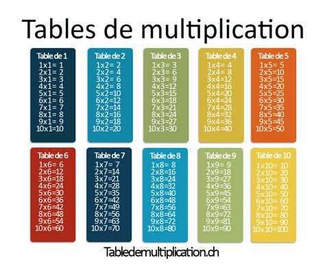 les tables de multiplication sur tabledemultiplication ch