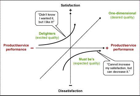 kano analysis customer    changing