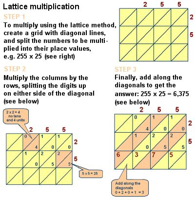 fibonacci mathematics the story of mathematics