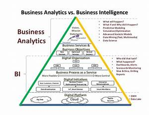 Business Intelligence and Business Analytics