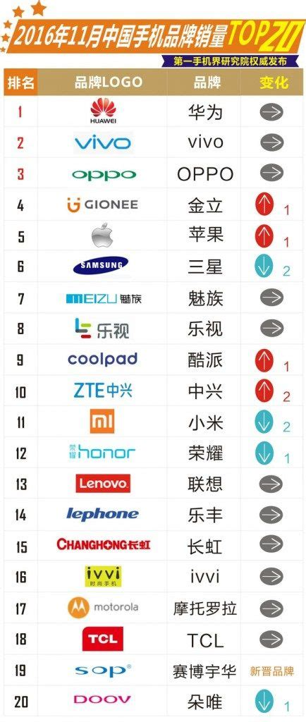 november s top smartphone brands and been revealed gizmochina