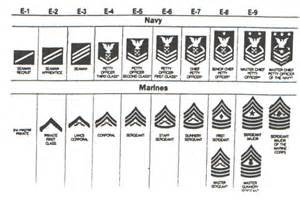 Us Marine Corps Enlisted Rank Insignia