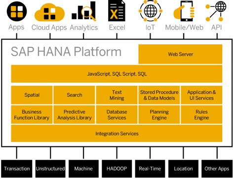 sap hana official tutorials community resources