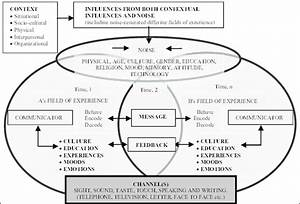 A Transactional Model Of Communication Source  Adapted And