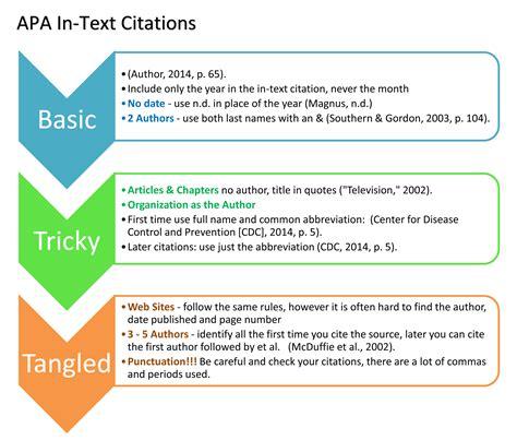 Apa Text Citations Reportd953webfc2com
