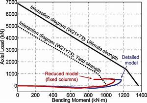 Performance of Steel Moment Connections under a Column ...