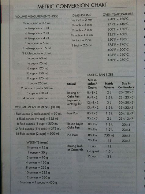 Conversion Chart Spice Measurement Cooking