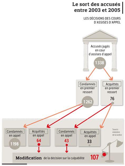cour d assises d appel proces en cours d assises 28 images cours d assises d appel l exigence de v 233 rit 233