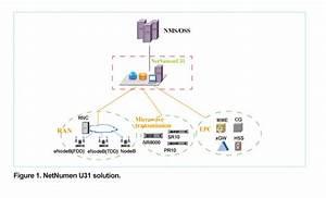 Hi3g Simplifies Network O U0026m With Netnumen U31