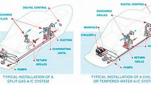 Air-conditioning Systems - Part Ii
