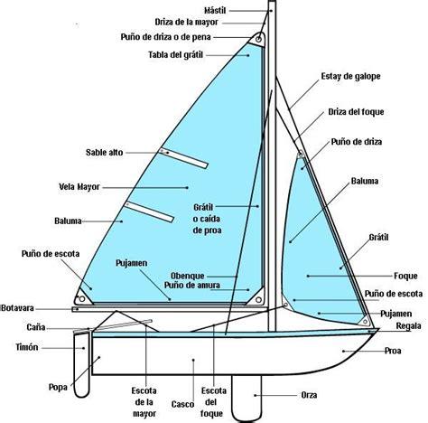 partes de  barco de vela  velero paseo en barco