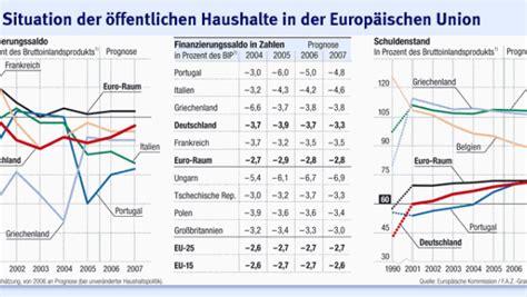 Niedrigzinsen Jetzt Zugreifenexperten Rat by Herbstprognose Eu Deutschland Verst 246 223 T Auch 2007 Gegen