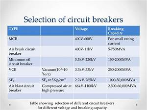Vacuum Circuit Breaker Selection Of Circuit Breakers