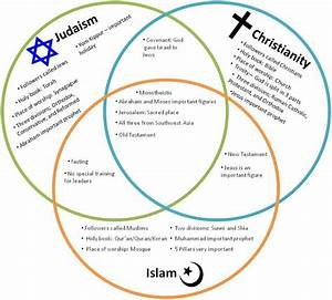 Judaism And Christianity Venn Diagram