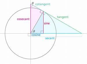 File Unit Circle Trigonometry Svg