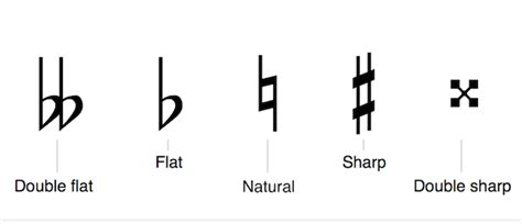 A note is natural when it is neither flat (♭) nor sharp (♯). Mandolin Theory - Steps and Accidentals
