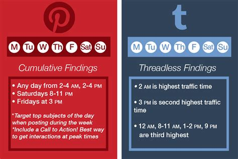 The Best Times For Social Media Posts  Creative Resources
