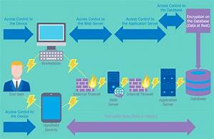 Access Control And Encryption  This Diagram Was Created In