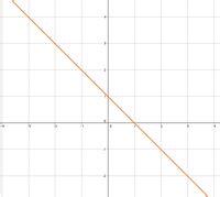 nullstelle einer linearen funktion bestimmen