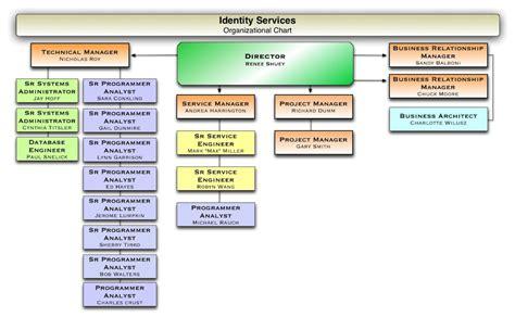 identityservices organization identity  access