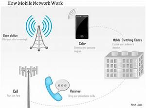 1114 How Mobile Network Work Connectivity Works From Cell