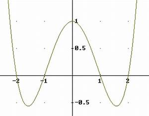 Nullstellen Berechnen Funktion 3 Grades : skizziere die graphen f r folgende terme ~ Themetempest.com Abrechnung
