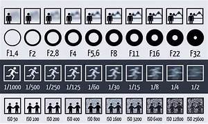 Simple Chart Shows How Aperture  Shutter Speed And Iso