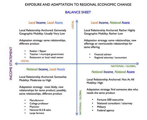 regional economic risk   personal plan  ruml