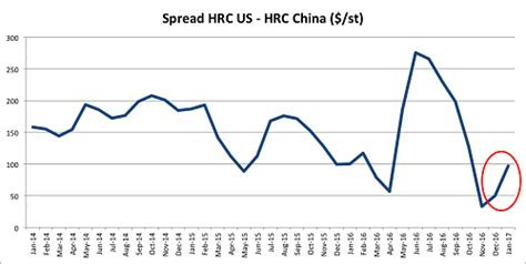 How Far Can Steel Price Spreads, Us Steel Prices Rise In 2017?